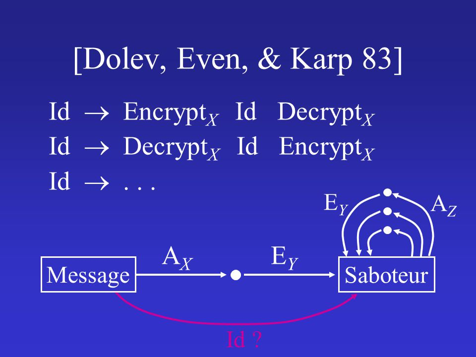 [Dolev, Even, & Karp 83] Id  EncryptX Id DecryptX